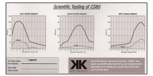 The science behind why Kool Kurtains work!